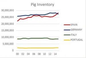 继中美之后 西班牙成为世界第三大生猪生产国