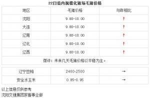 【文捷集团】3月22日辽宁省内猪评:未来几天毛猪价格以平稳为主