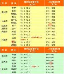 广州日锋- 2016年3月22日行情信息
