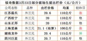 猪易通app3月23日部分企业猪价
