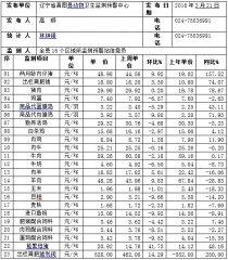 辽宁昌图县2016年第12周畜牧业价格监测信息