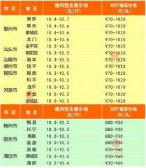 广州日锋- 2016年3月23日行情信息