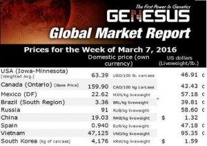 2016年第一季度国际猪价变动情况与猪肉市场展望