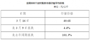 全国500个农村集贸市场仔猪平均价格