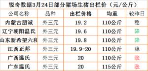 猪易通app3月24日部分企业猪价信息