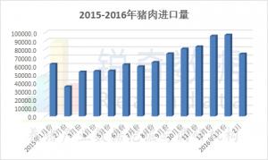 2016年1-2月份进口猪肉分析