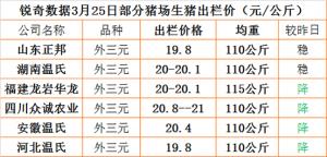 猪易通APP3月25日部分企业猪价信息