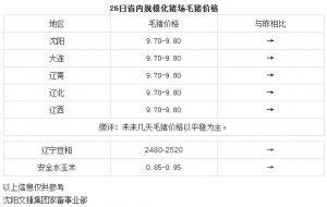 【文捷集团】3月26日辽宁省内猪评:未来几天毛猪价格以平稳为主