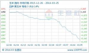 生意社:本周玉米行情分析与后市预测(3.21-3.25)