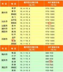 广州日锋- 2016年3月26日行情信息