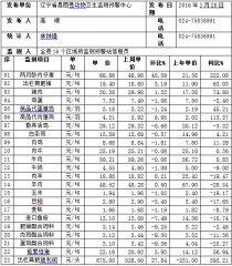 辽宁昌图县2016年第13周畜牧业价格监测信息