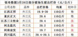 猪易通app3月28日部分企业猪价信息