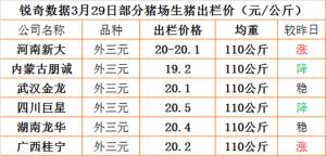猪易通app3月29日部分企业猪价信息