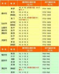 广州日锋- 2016年3月29日行情信息