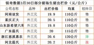 猪易通app3月30日部分企业猪价信息
