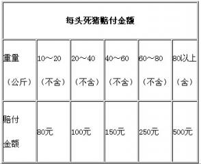 广东将每年补贴家禽、生猪险5.49亿元