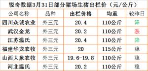 猪易通app3月31日部分企业猪价信息