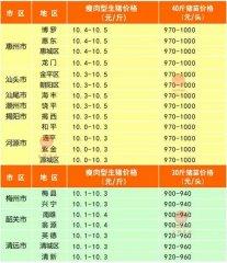 广州日锋- 2016年3月31日行情信息