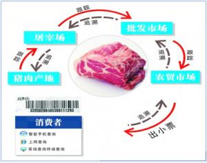 四川双流区建立猪肉可追溯体系超市