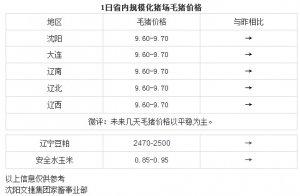 【文捷集团】4月1日辽宁省内猪评:未来几天毛猪价格以平稳为主