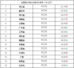 4月1日猪价行情:微跌!北京、河南等地区猪价今日震荡下滑!