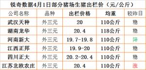 猪易通app4月1日部分企业猪价信息