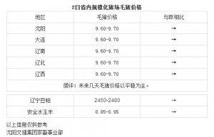 【文捷集团】4月2日辽宁省内猪评:未来几天毛猪价格以平稳为主