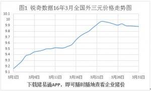 锐奇数据16年3月猪评:数据显示4月猪价震荡走弱