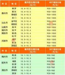 广州日锋- 2016年4月3日行情信息