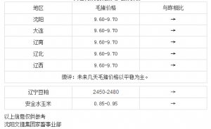 【文捷集团】4月5日辽宁省内猪评:未来几天毛猪价格以平稳为主