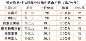 猪易通app4月05日部分企业猪价信息