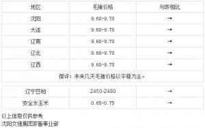 【文捷集团】4月6日辽宁省内猪评:未来几天毛猪价格以平稳为主