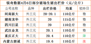 猪易通APP4月6部分企业猪价信息