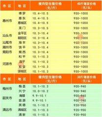 广州日锋- 2016年4月6日行情信息