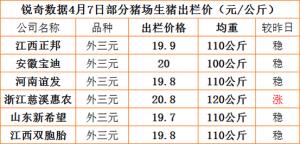 猪易通APP4月7日部分企业猪价信息