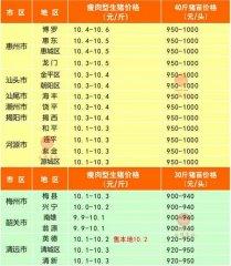 广州日锋- 2016年4月7日行情信息