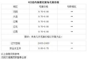 【文捷集团】4月8日辽宁省内猪评:未来几天毛猪价格以平稳为主