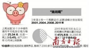 生猪养殖出现过热迹象 农业部提醒养殖户莫盲目扩产