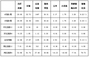 4月第1周四川生猪监测:供需博奕趋激烈 肥猪价格首回调