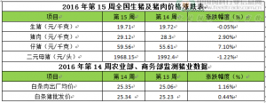 周评:农业部称猪价无进一步暴涨基础但高价位将是全年常态