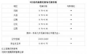 【文捷集团】4月9日辽宁省内猪评:未来几天毛猪价格以平稳为主