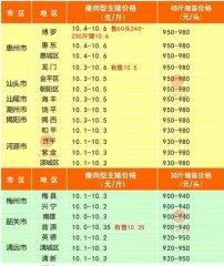 广州日锋- 2016年4月9日行情信息