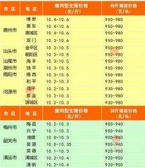 广州日锋- 2016年4月10日行情信息