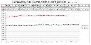 北京新发地每周猪肉市场动态(2016.4.2-2016.4.8)