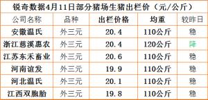 猪易通app4月11日部分企业猪价信息