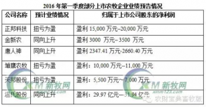 温氏、金新农、正邦、天邦…谁是一季度盈利冠军?