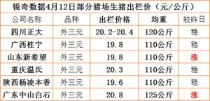 猪易通APP4月12日部分企业猪价信息