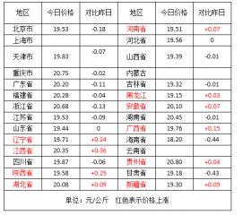 13个省份猪价下跌  生猪价格继续大涨空间
