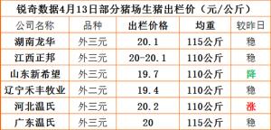 猪易通APP4月13日部分企业猪价信息