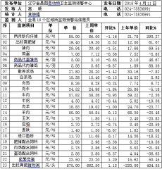 辽宁昌图县2016年第15周畜牧业价格监测信息